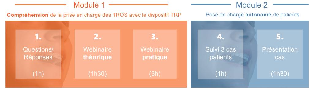 processus TROS formation