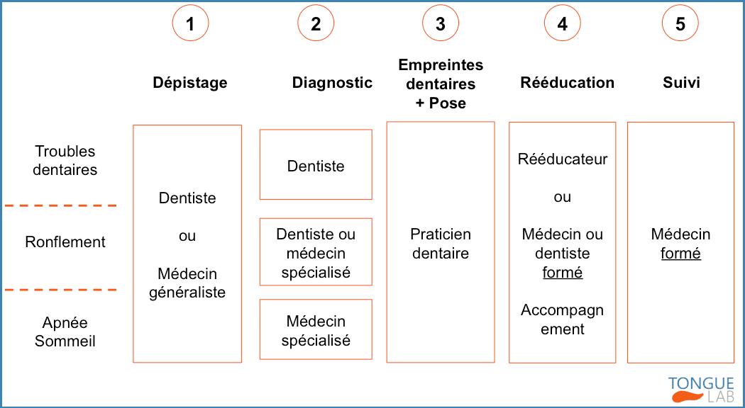 Qui consulter? : parcours patient de rééducation linguale en fonction des troubles.